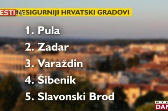 Slavonski Brod peti najnesigurniji grad u Hrvatskoj