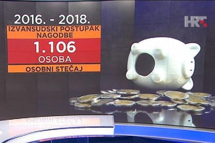 Ovako izgleda osobni bankrot u Hrvatskoj