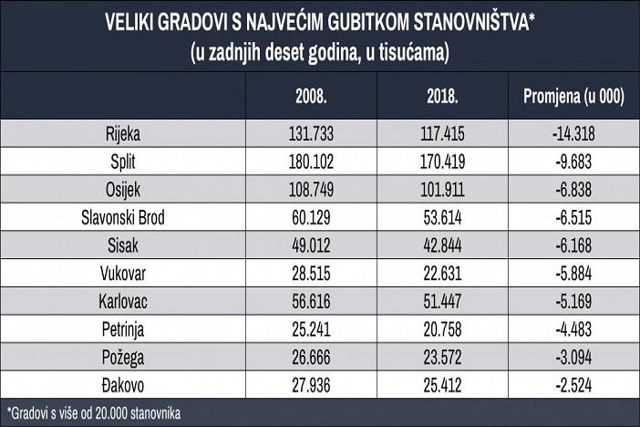 Slavonski Brod zauzeo visoko četvrto mjesto po smanjenju broja stanovnika