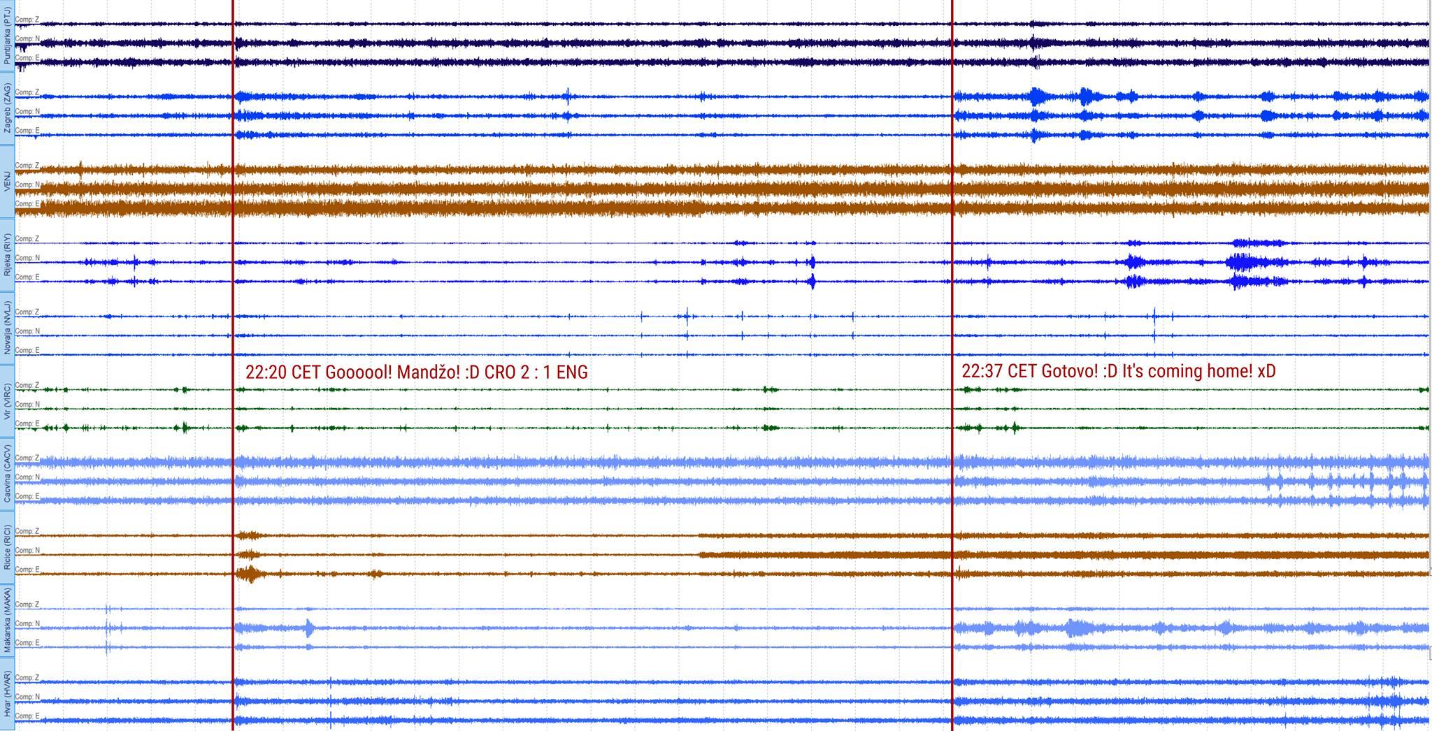 Mandžin gol uzrokovao potres u Hrvatskoj!